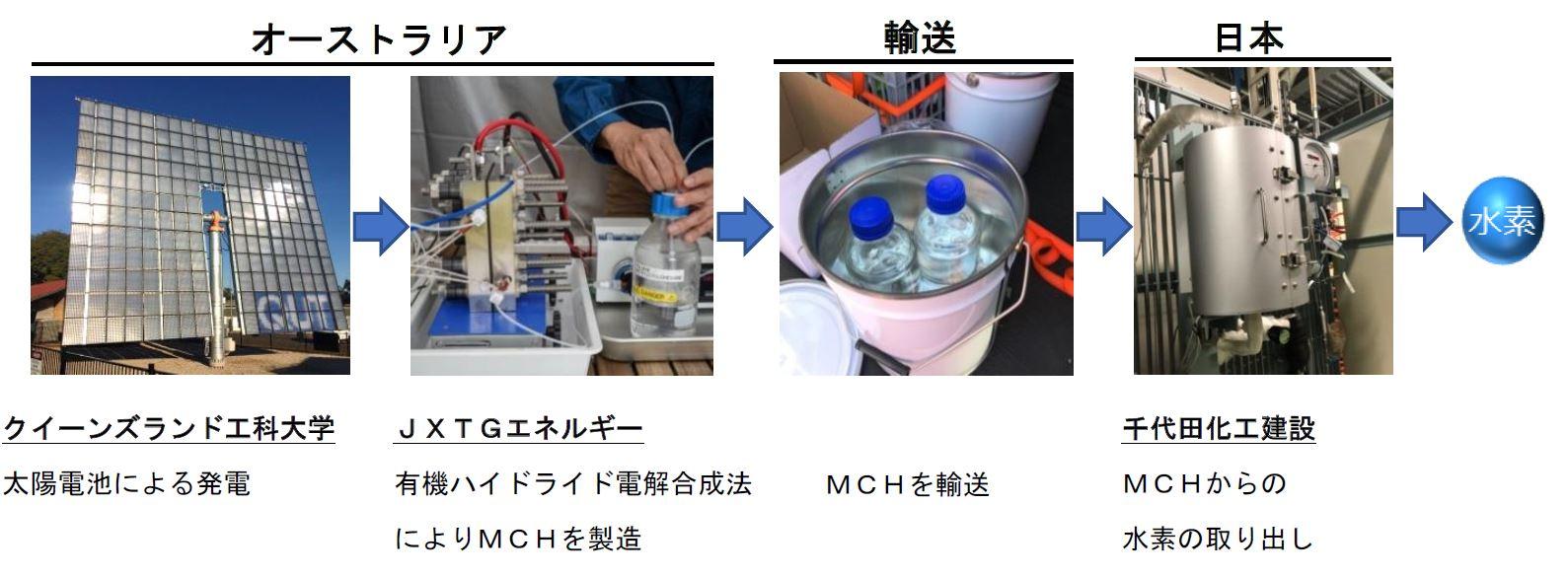 クイーンズランド工科大学 太陽電池による発電、JXTGエネルギー 有機ハイドライド電解合成法によりMCHを製造、MCHを輸送、千代田化工建設 MCHからの 水素の取り出し