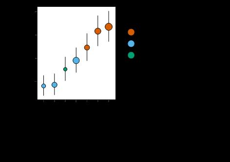 さまざまな遺伝的リスクスコア(GRS)による冠動脈疾患発症の予測性能