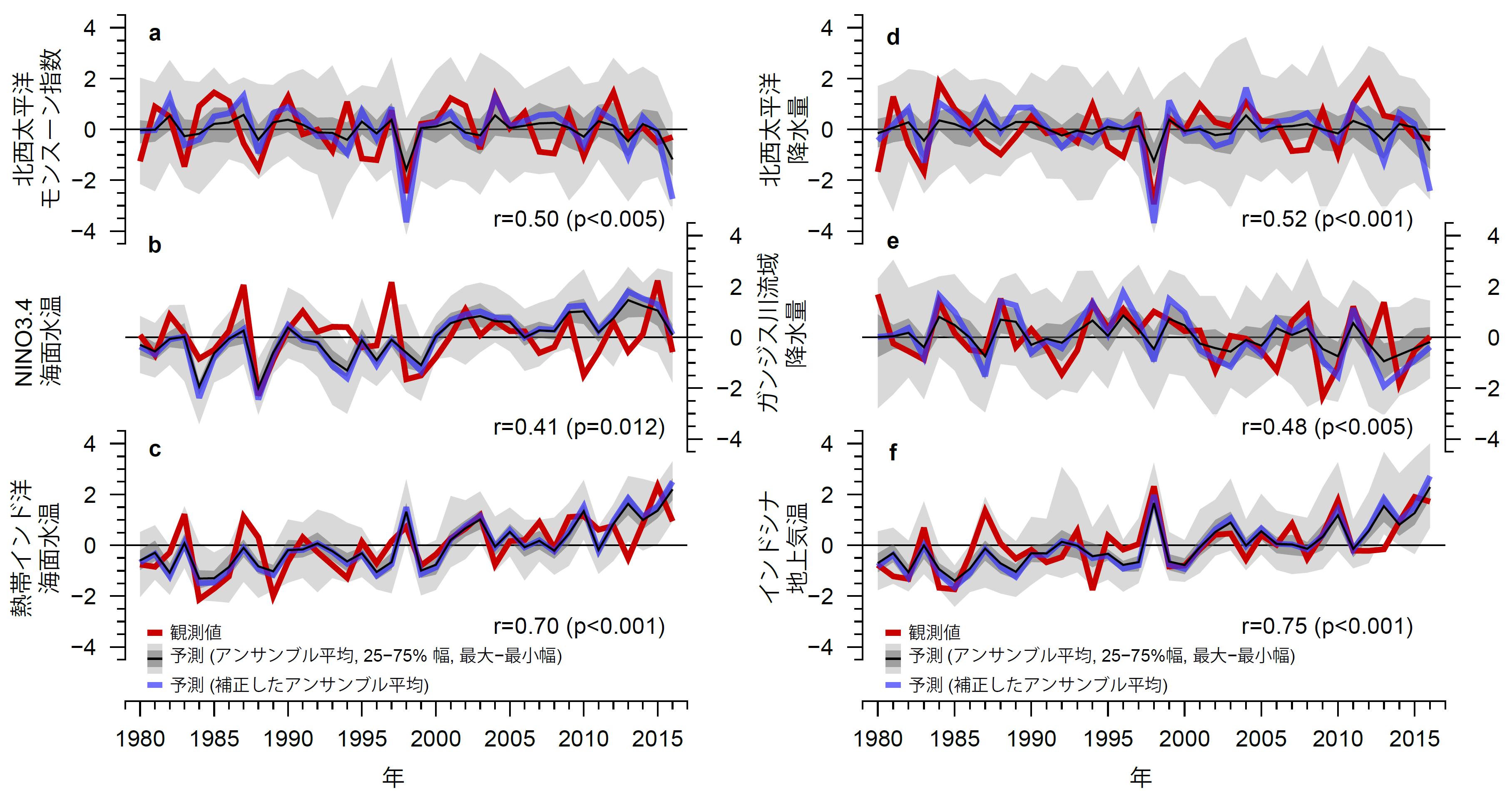 図1 各代表的な指数について、各年4月末から翌年夏(6~8月)を予測した値と、実際に観測された値の比較<sup>1</sup>