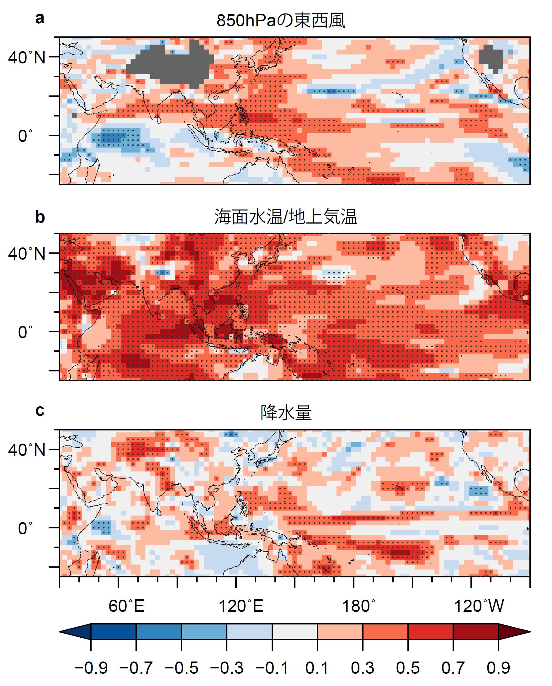 図2 各年4月末を初期値とした翌年夏(6月~8月平均)の代表的な指数の予測値と観測値の相関係数
