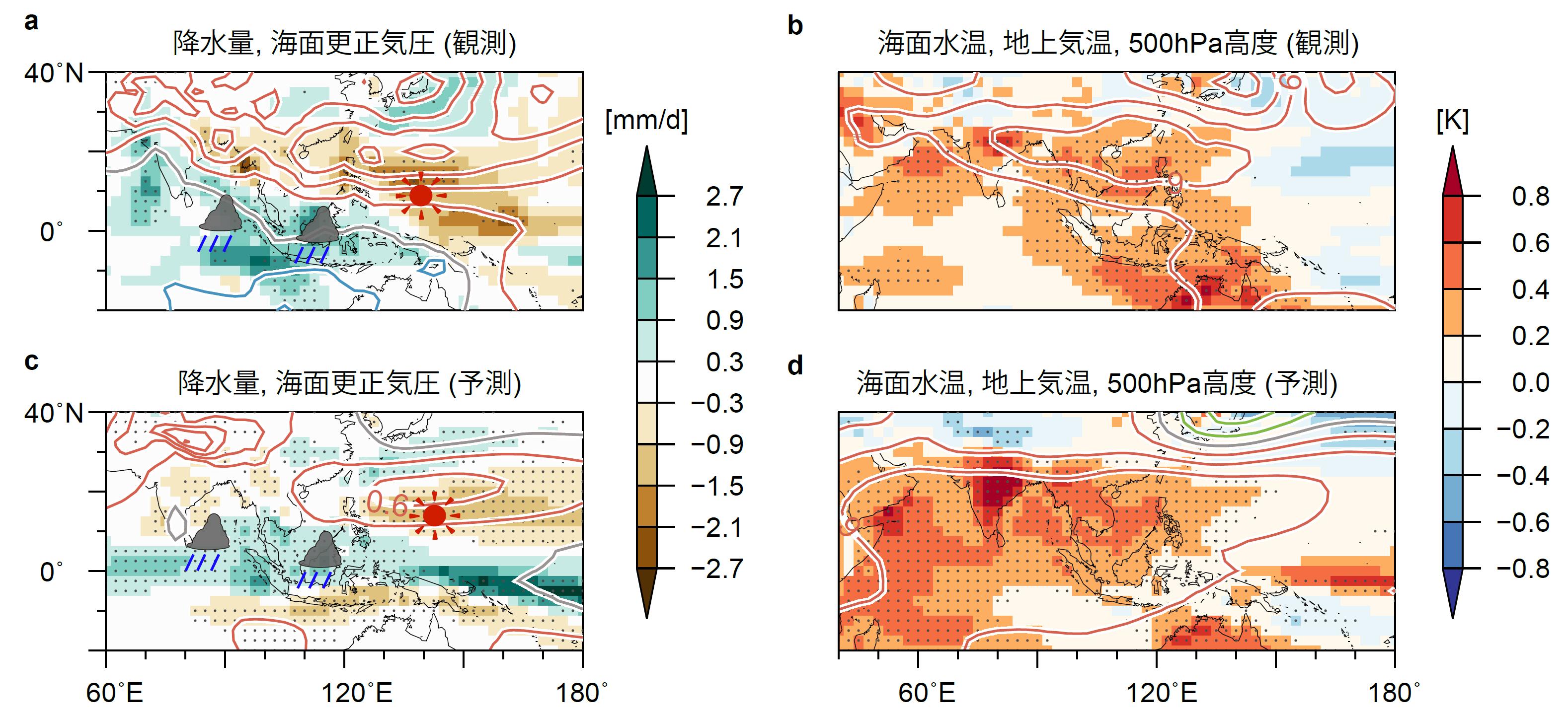 図3 エルニーニョ現象が発生していた冬の翌夏(6月~8月)の(a, b)観測値と4月末を初期値とした同期間の(c, d)予測値を比較した図