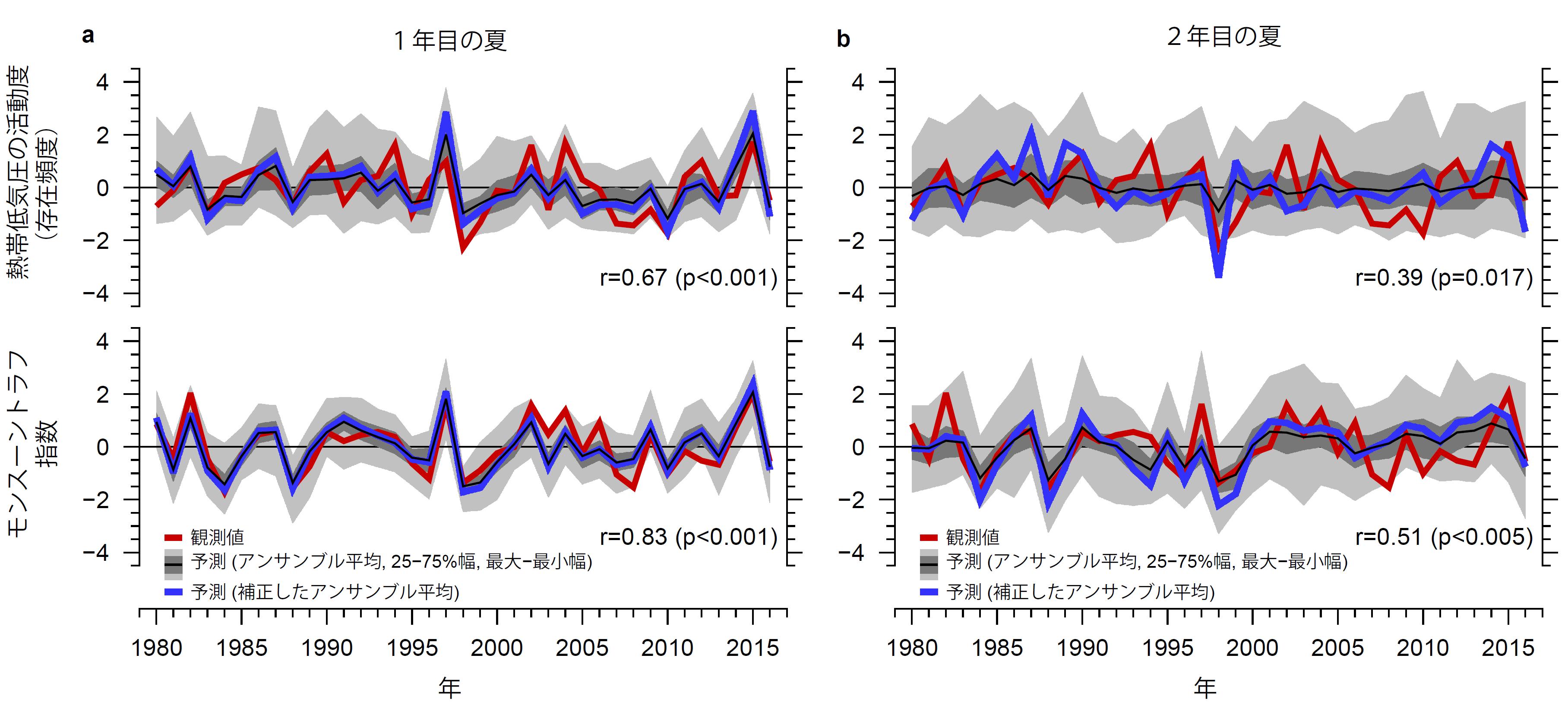 図4 エルニーニョ現象が発生していた冬の翌夏(6月~8月)の(a, b)観測値と4月末を初期値とした同期間の(c, d)予測値を比較した図