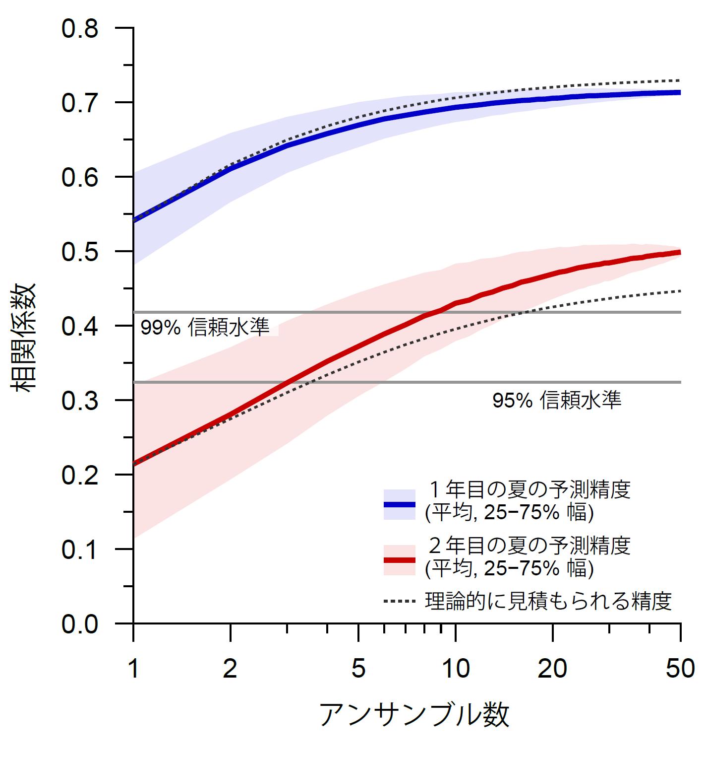 図5 アンサンブル予測の規模と予測精度(アンサンブル平均の予測値と観測値の相関係数)の関係